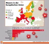 In vielen europäischen Urlaubsländern sind Masern immer noch verbreitet. In vielen europäischen Urlaubsländern sind Masern immer noch verbreitet. - Foto: djd/GlaxoSmithKline
