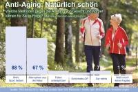 Die überwiegende Mehrheit der Bundesbürger setzt auf Sport und Alternativen aus der Natur, um den Alterungsprozess aufzuhalten. - Foto: djd/Ergo Direkt Versicherungen