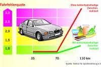 Die Fehlerquote beim Autofahren steigt, wenn der Blutzuckerspegel sinkt. Darum ist eine ausreichende Zufuhr von Kohlenhydraten so wichtig. - Foto: djd/Forum Zucker/Institut für Sporternährung