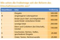 Die Freibeträge der Erbschaftssteuer lassen dem Durchschnittsdeutschen durchaus Spielräume. - Foto: djd/Münchener Verein