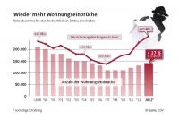 Die Zahl der Wohnungseinbrüche hat in Deutschland innerhalb von drei Jahren um 30 Prozent zugenommen. - Foto: djd/Deutsche Versicherungswirtschaft