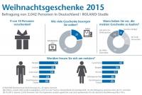 Für neun von zehn Deutschen ist Schenken zu Weihnachten eine Selbstverständlichkeit. 78 Prozent bestellen ihre Geschenke zumindest zum Teil im Internet.  Grafik: djd/Roland Rechtsschutz-Versicherungs-AG